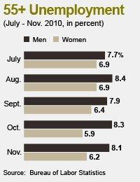 55 plus unemployment chart