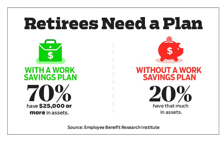 Retirees Need a Plan