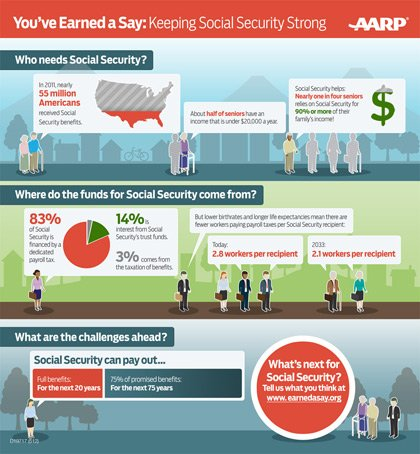 Facts About Social Security
